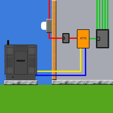 I Install My Transfer Switch, Service Entrance Transfer Switch Wiring Diagram